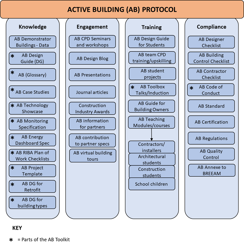 Table showing four main strands of Active Building Protocol