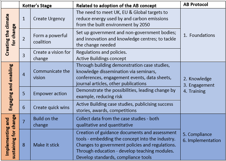 Table showing Kotter's model applied t Active Buildings