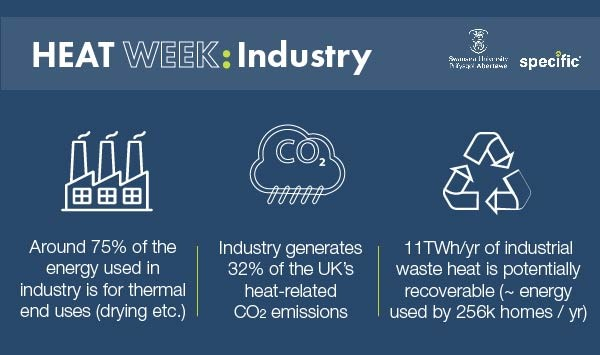 Industry waste heat infographic